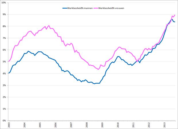 Gecorrigeerde werkloosheidspercentages mannen (blauw) en vrouwen (roze), januari 2003 – september 2013. Bron: CBS
