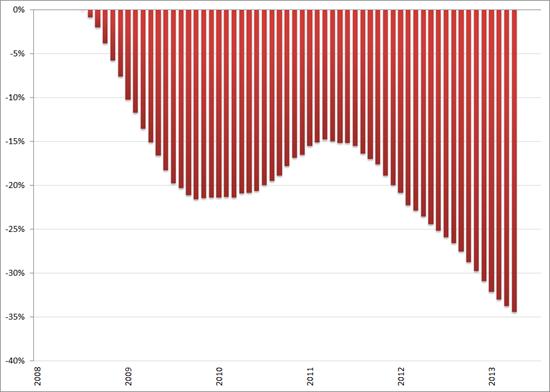 Misère index, ontwikkeling arbeidsmarkt (2008 = 0%), januari 2008 – september 2013