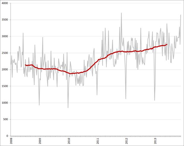 Ontwikkeling vacaturevolume ICT functiegroep, per week en 52-weeks voortschrijdend gemiddelde (rode lijn), 2008 – heden. Bron: Jobfeed.