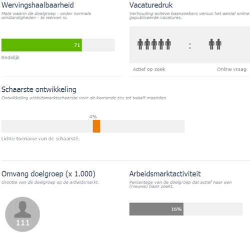 Schaarste-indicator voor functiegroep ICT met opleidingsniveau WO