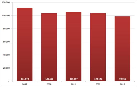 Aantal nieuwe vacatures in oktober, 2009 – 2013. Bron : Jobfeed, RecruitmentMatters