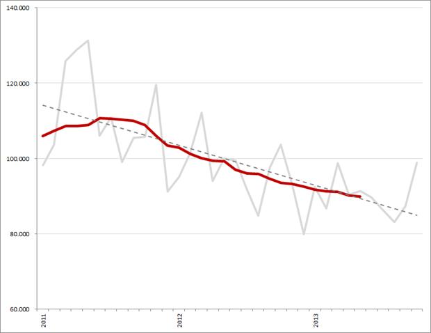 Gemiddeld 12-maands vacaturevolume en trendlijn (lineair), januari 2011 – oktober 2013