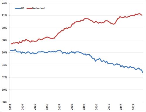Bruto arbeidsparticipatie VS en Nederland (seizoensgecorrigeerd), januari 2003 – oktober 2013. Bron: CBS, FRED