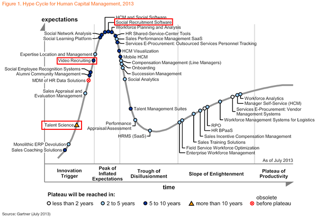 Gartner: Hype Cycle for Human Capital Management Software, 2013