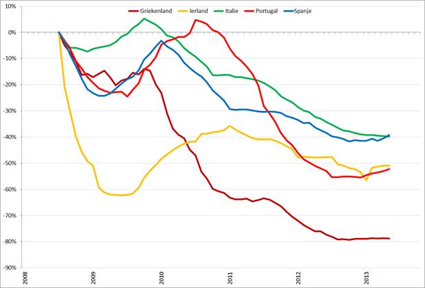 Trendlijn autoverkopen PIIGS-landen op basis van 12-maands gemiddelden, jan 2008 – oktober 2013. Bron: ACEA, RecruitmentMatters