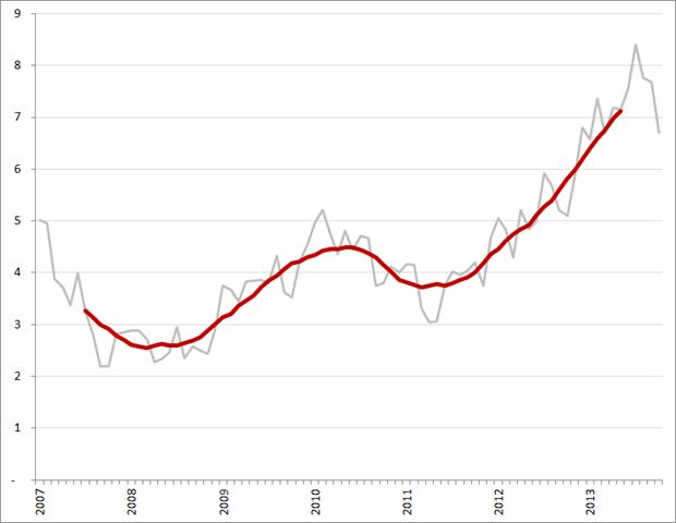 Aantal werklozen per vacature (exclusief bijbanen, vakantiebanen en vrijwilligerswerk), per maand en voortschrijdend 12-maands gemiddelde, januari 2007 – oktober 2013. Bron: CBS, Textkernel