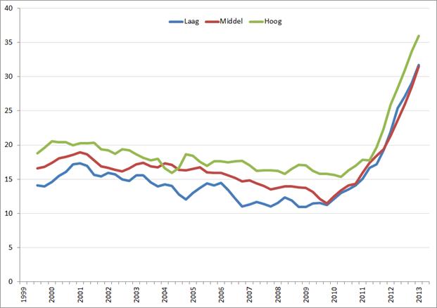 Werkloosheid (%) Q1 1999 – Q2 2013 (voortschrijdend jaargemiddelde) Griekse jongeren (25 – 30 jaar) per opleidingsniveau. Bron: Eurostat.