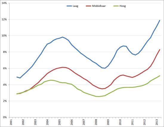 Werkloosheid naar opleidingsniveau, Q1 2001 – Q3 2012, voortschrijdend gemiddelde over 4 kwartalen. Bron: CBS