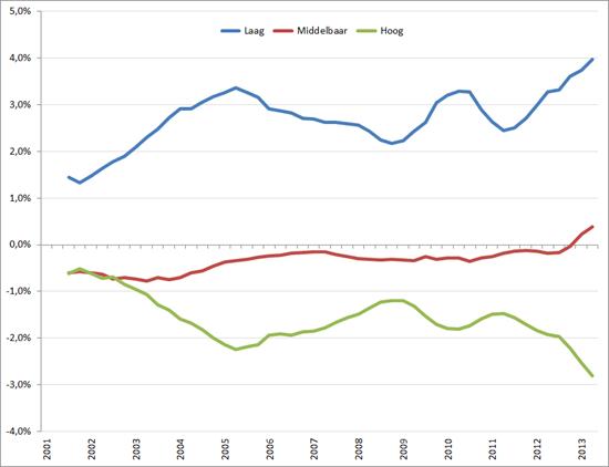Afwijking van gemiddelde werkloosheid naar opleidingsniveau, Q1 2001 – Q3 2012, voortschrijdend gemiddelde over 4 kwartalen