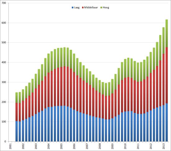 Aantal werklozen naar opleidingsniveau,  Q1 2001 – Q3 2012, voortschrijdend gemiddelde over 4 kwartalen. Bron: CBS