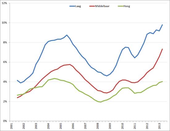 Werkloosheid naar opleidingsniveau,35 – 45 jarigen, Q1 2001 – Q3 2012, voortschrijdend gemiddelde over 4 kwartalen.