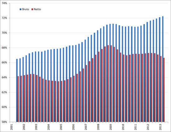 Arbeidsparticipatie, voortschrijdend gemiddelde 4 kwartalen, Q1 2001 – Q3 2012. Bron: CBS