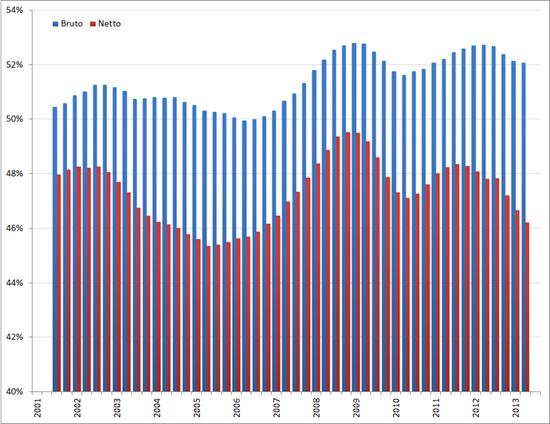 Arbeidsparticipatie laag opgeleiden, voortschrijdend gemiddelde 4 kwartalen, Q1 2001 – Q3 2012. Bron: CBS