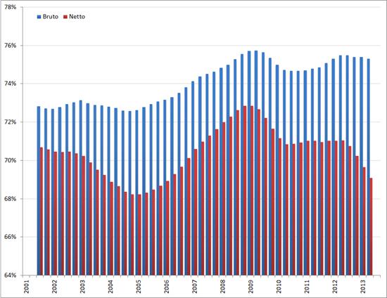 Arbeidsparticipatie middelbaar opgeleiden, voortschrijdend gemiddelde 4 kwartalen, Q1 2001 – Q3 2012. Bron: CBS