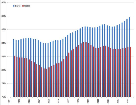 Arbeidsparticipatie hoog opgeleiden, voortschrijdend gemiddelde 4 kwartalen, Q1 2001 – Q3 2012. Bron: CBS
