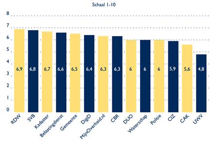 Gemiddelde waardering van digitale dienstverlening per overheidsinstantie