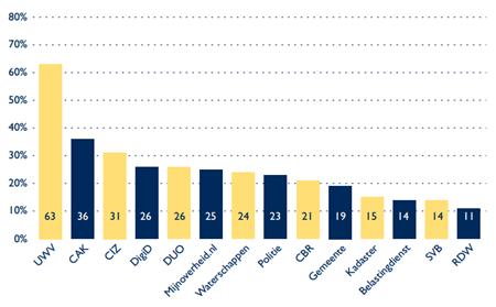 Percentage respondenten dat de bereikbaarheid websites van de overheid matig tot slecht vindt