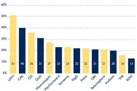 Percentage respondenten dat websites van de overheid matig tot slecht begrijpt