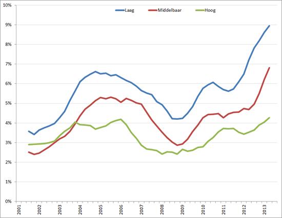 Werkloosheid naar opleidingsniveau,45 – 55 jarigen, Q1 2001 – Q3 2012, voortschrijdend gemiddelde over 4 kwartalen.
