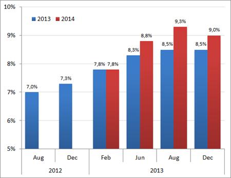 Werkloosheidsramingen CPB voor 2013 en 2014 sinds augustus 2012. Bron: CPB