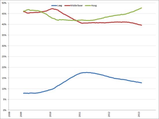 Procentuele ontwikkeling vacaturevolume naar opleidingsniveau, voortschrijdend 52-weeks gemiddelde, week 32 2008 – week 31, 2013. Bron: Jobfeed