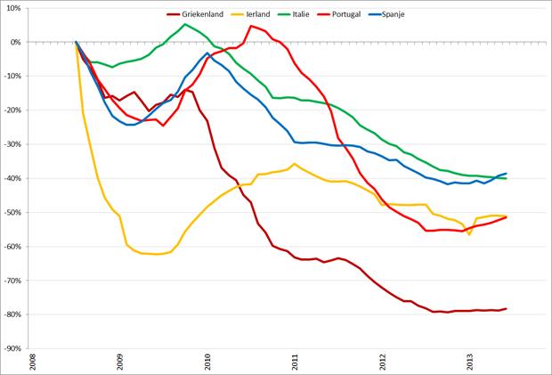 Trendlijn autoverkopen PIIGS-landen op basis van 12-maands gemiddelden, jan 2008 – november 2013. Bron: ACEA, RecruitmentMatters