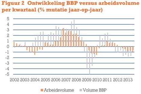 Ontwikkeling BBP versus arbeidsvolume per kwartaal (% mutatie jaar-op-jaar)