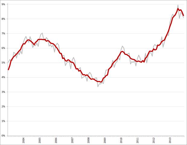 Niet-gecorrigeerde (grijs) en gecorrigeerde werkloosheidspercentages, januari 2003 – november 2013. Bron: CBS