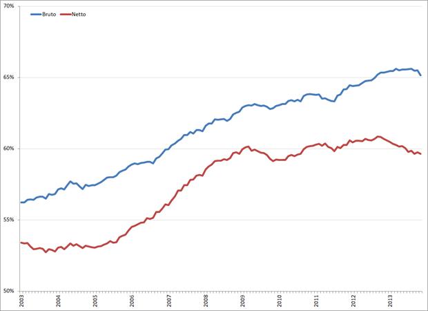 Bruto (blauw) en netto (rood) arbeidsparticipatie (seizoensgecorrigeerd), januari 2003 – november 2013. Bron: CBS