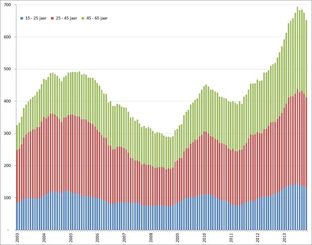 Aantal werklozen per leeftijdsgroep (seizoensgecorrigeerd), januari 2001 – november 2013. Bron: CBS