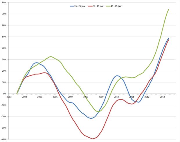%verandering van de werkloosheid (voortschrijdend 12-maands gemiddelde), januari 2001 – november 2013. Bron: CBS, RecruitmentMatters