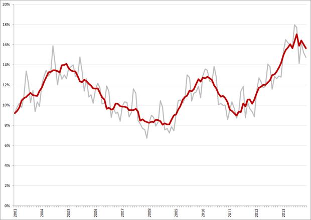 Niet-gecorrigeerde (grijs) en gecorrigeerde werkloosheidspercentages, 15 – 25 jarigen, januari 2003 – november 2013. Bron: CBS