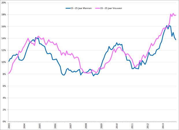 Gecorrigeerde werkloosheidspercentages 15 – 25 jarige mannen (blauw) en vrouwen (roze), januari 2003 – november 2013. Bron: CBS