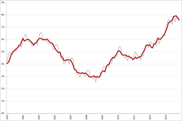 Niet-gecorrigeerde (grijs) en gecorrigeerde werkloosheidspercentages, 25 – 45 jarigen, januari 2003 – november 2013. Bron: CBS