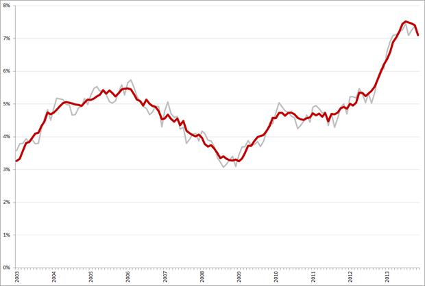 Niet-gecorrigeerde (grijs) en gecorrigeerde werkloosheidspercentages, 45 – 65 jarigen, januari 2003 – november 2013. Bron: CBS
