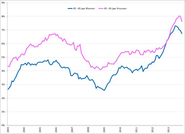 Gecorrigeerde werkloosheidspercentages 45 – 65 jarige mannen (blauw) en vrouwen (roze), januari 2003 – november 2013. Bron: CBS