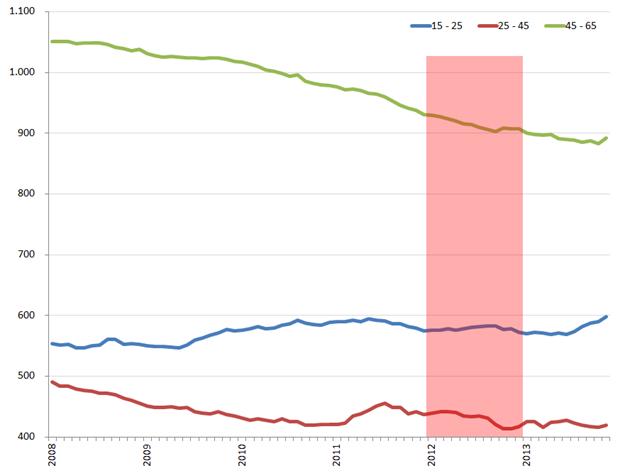 Ontwikkeling niet-beroepsbevolking vrouwen per leeftijdsgroep, 2008 – november 2013.  Bron: CBS