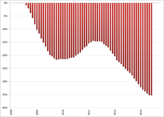 Misère index, ontwikkeling arbeidsmarkt (2008 = 0%), 12-maands voortschrijdend gemiddelde, januari 2008 – november 2013