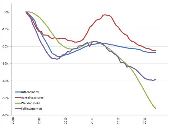 Arbeidsmarkt: procentuele verandering cijferreeksen, (2008 = 0%), januari 2008 – november 2013