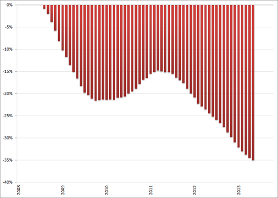Misère index, ontwikkeling arbeidsmarkt (2008 = 0%), januari 2008 – oktober 2013