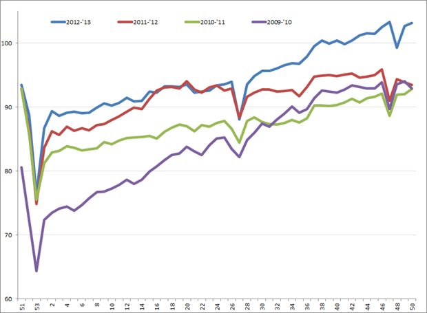 Uitzendindex VS, week 48, 2009 – week 50, 2013. Bron: American Staffing Association (ASA)