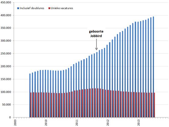 Aantal vacatureplaatsingen en aantal unieke vacatures, januari 2009 – december 2013. Bron: Jobfeed
