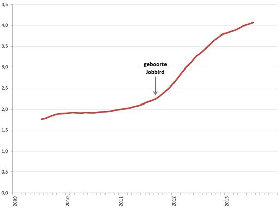 Aantal vacatureplaatsingen/aantal unieke vacatures (voortschrijdend 12-maands gemiddelde), januari 2009 – december 2013.