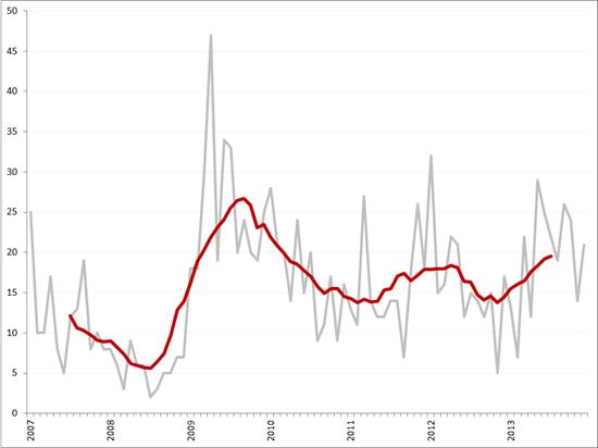 Aantal faillissementen per maand en obv. voortschrijdend 12-maands gemiddelde, januari 2007 – december 2013