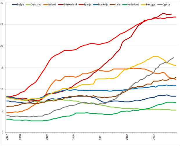 Werkloosheid geselecteerde Eurolanden (januari 2007 – november 2013). Bron: Eurostat, Elstat