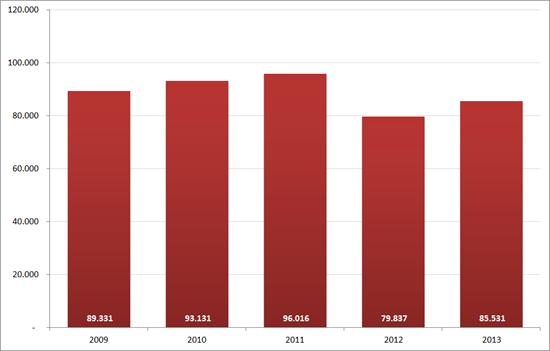 Aantal nieuwe vacatures in december, 2009 – 2013. Bron : Jobfeed, RecruitmentMatters