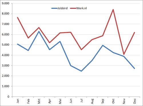 Nieuwe vacatures per maand in 2013. Bron: Jobfeed (Textkernel)