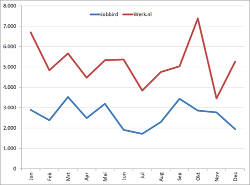 Unieke nieuwe vacatures per maand in 2013. Bron: Jobfeed (Textkernel)