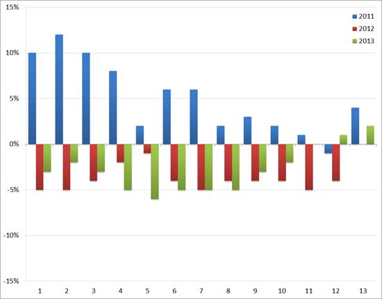 ABU: YoY groei/afname (in %) van het volume aan uitzenduren : 2011 t/m 2013