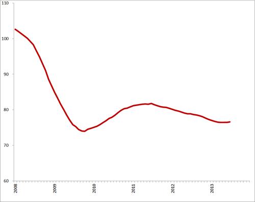 Trendlijn index uitzenduren op basis van ABU, periode 2008 – 2013 (2006 = 100)